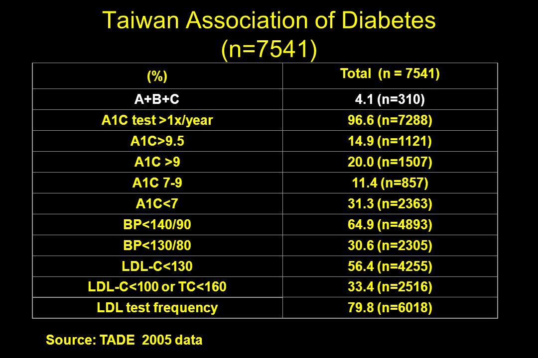 Taiwan Association of Diabetes (n=7541)