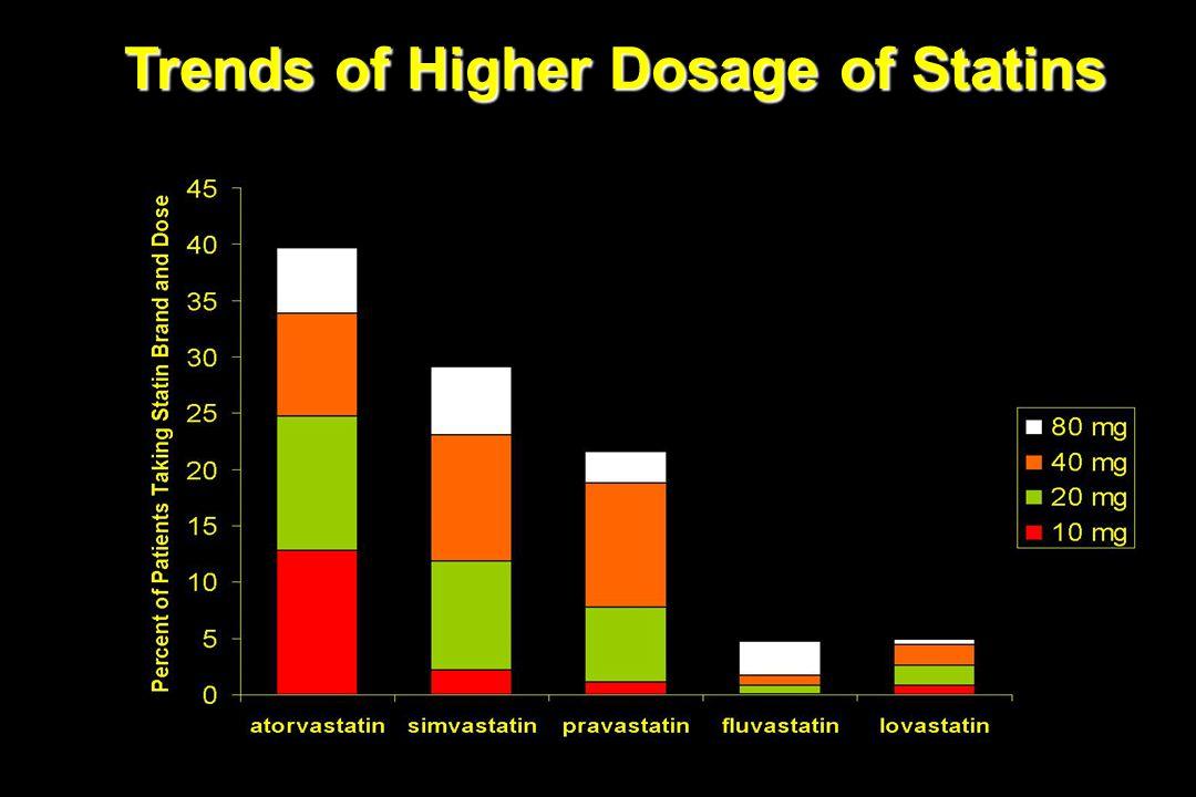 Trends of Higher Dosage of Statins