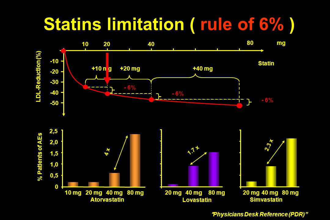 Statins limitation ( rule of 6% )