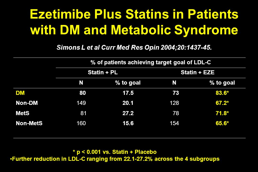 Ezetimibe Plus Statins in Patients with DM and Metabolic Syndrome