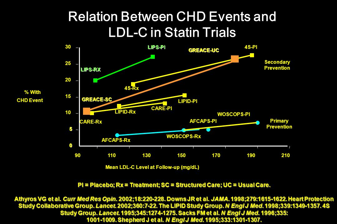 Relation Between CHD Events and LDL-C in Statin Trials