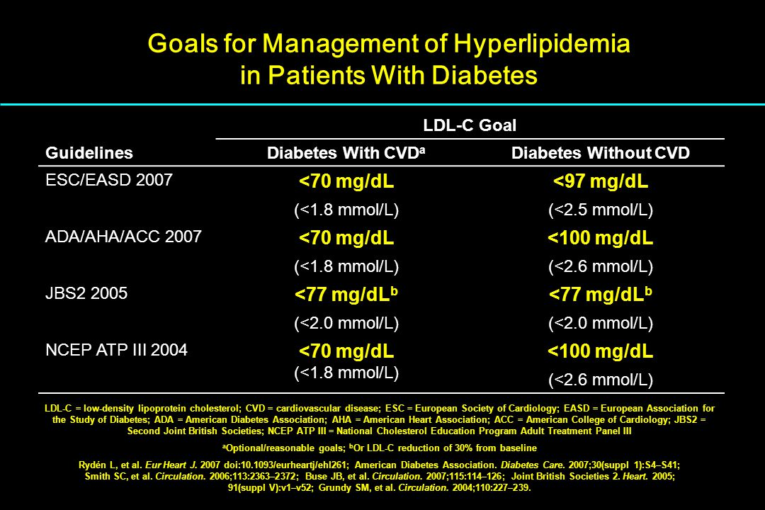 Goals for Management of Hyperlipidemia in Patients With Diabetes