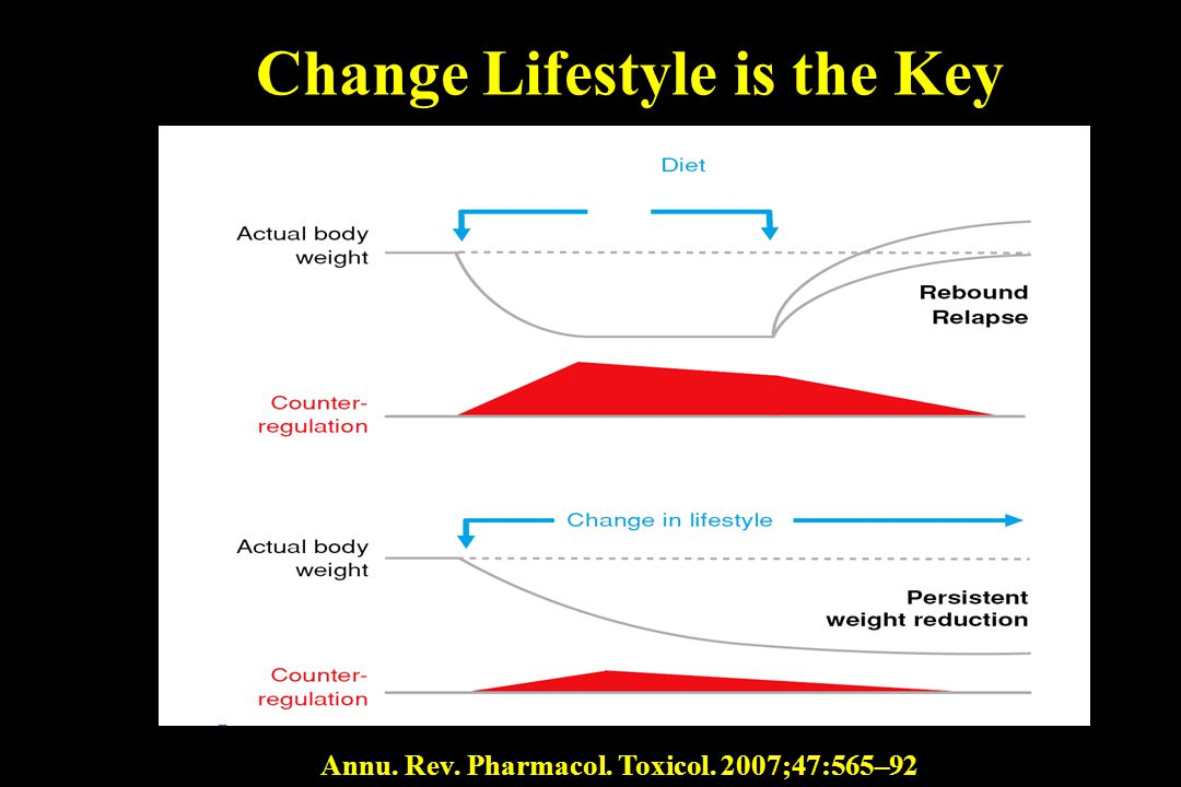 Change Lifestyle is the Key