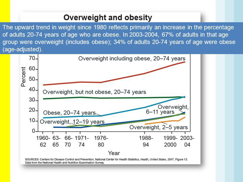 The upward trend in weight since 1980 reflects primarily an increase in the percentage of adults 20-74 years of age who are obese.