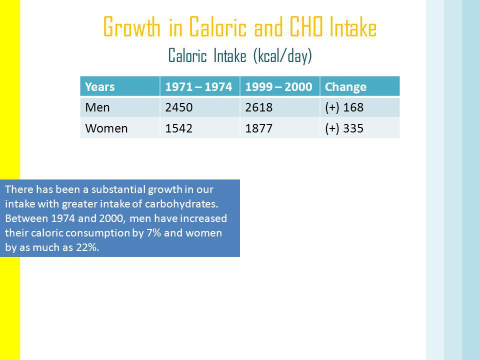 Growth in Caloric and CHO Intake
