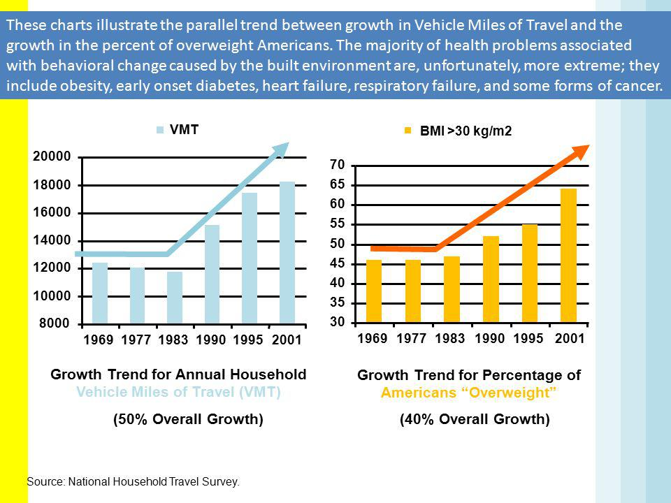 Growth in Vehicle Miles Traveled Growth in Overweight