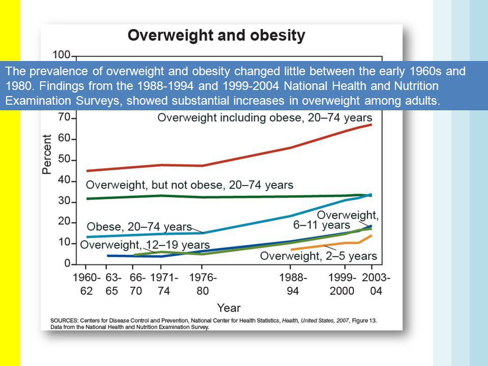 The prevalence of overweight and obesity changed little between the early 1960s and 1980.
