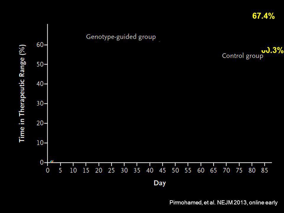 67.4% 60.3% Pirmohamed, et al. NEJM 2013, online early