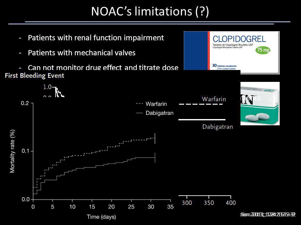 NOAC's limitations ( ) Patients with renal function impairment