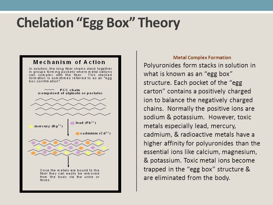 Chelation Egg Box Theory
