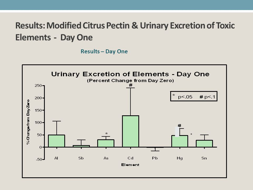 Results: Modified Citrus Pectin & Urinary Excretion of Toxic Elements - Day One