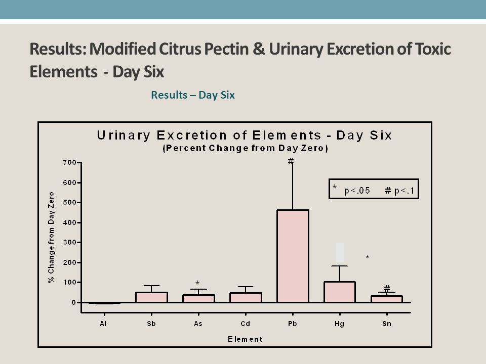 Results: Modified Citrus Pectin & Urinary Excretion of Toxic Elements - Day Six