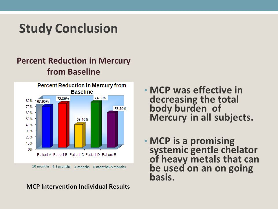 Study Conclusion MCP was effective in decreasing the total body burden of Mercury in all subjects.