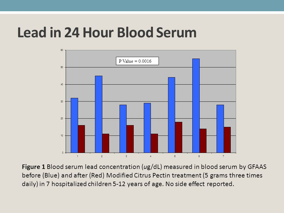 Lead in 24 Hour Blood Serum