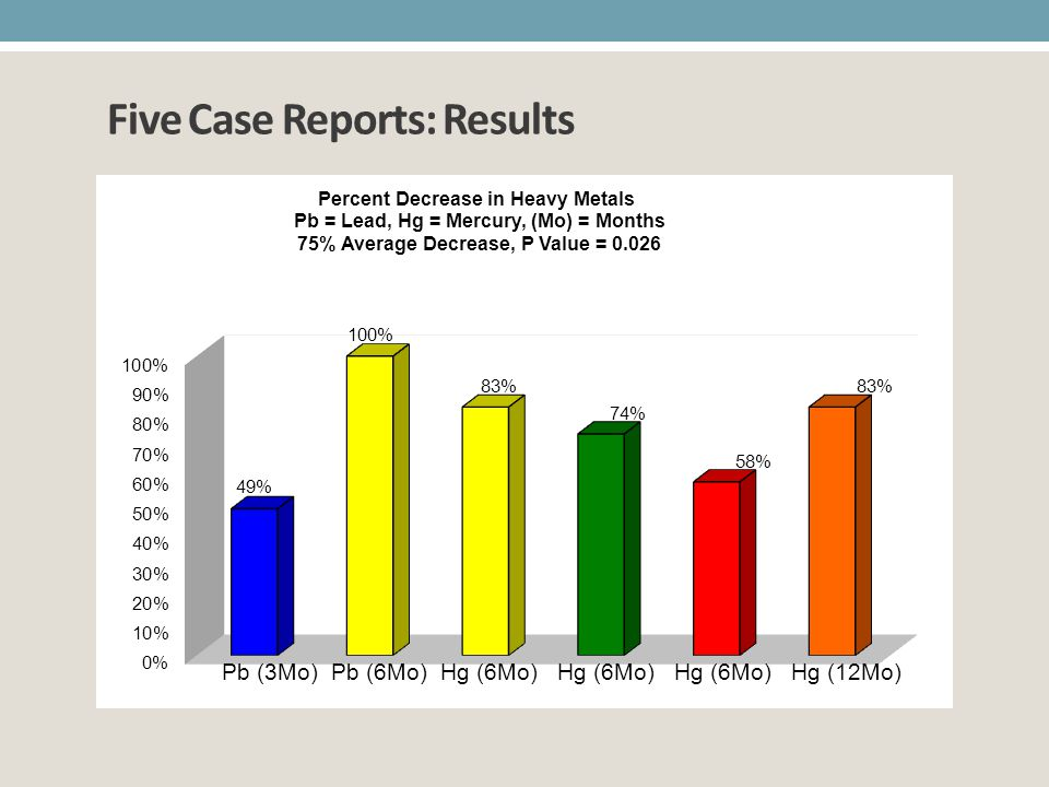 Five Case Reports: Results