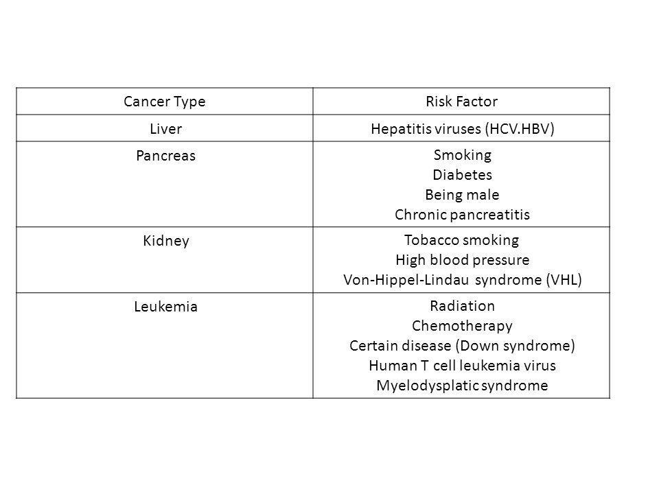 Hepatitis viruses (HCV.HBV) Pancreas Smoking Diabetes Being male