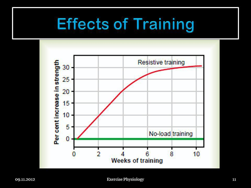 Effects of Training 09.11.2012 Exercise Physiology