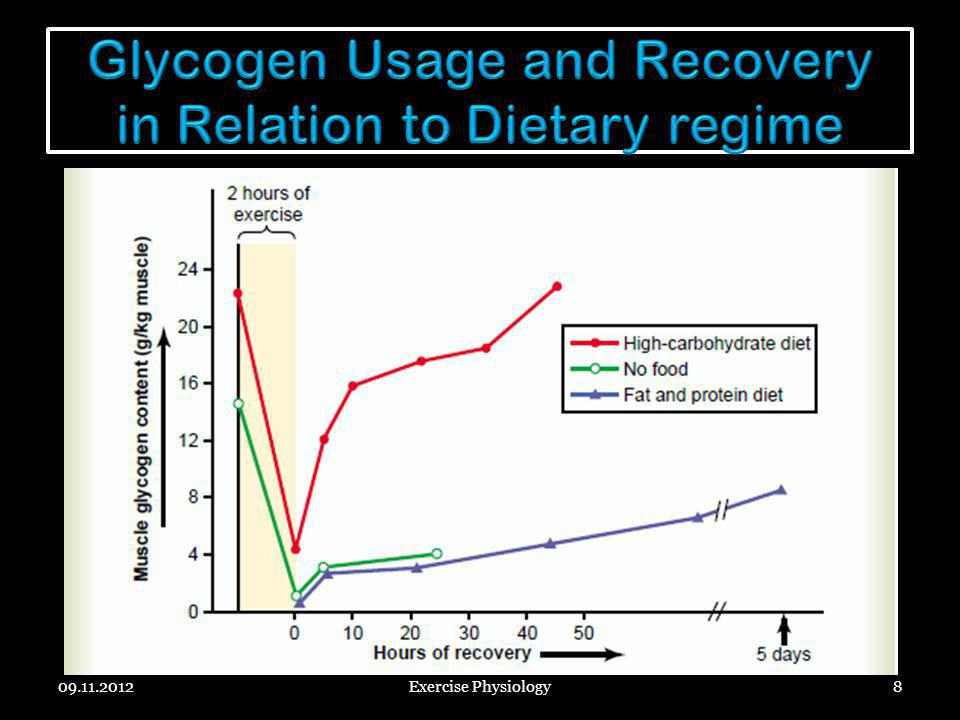 Glycogen Usage and Recovery in Relation to Dietary regime