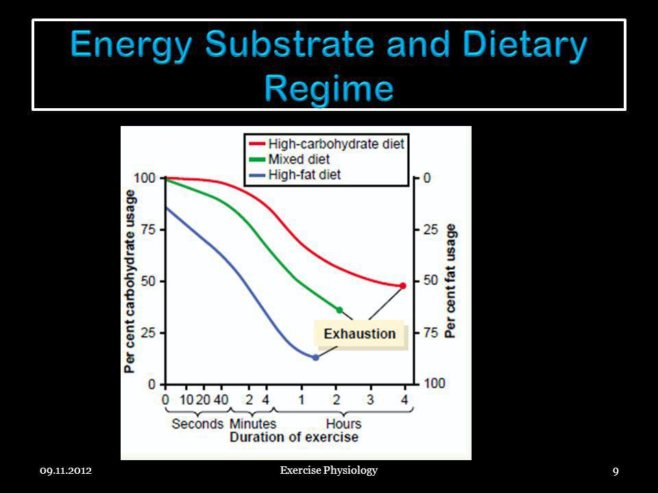 Energy Substrate and Dietary Regime