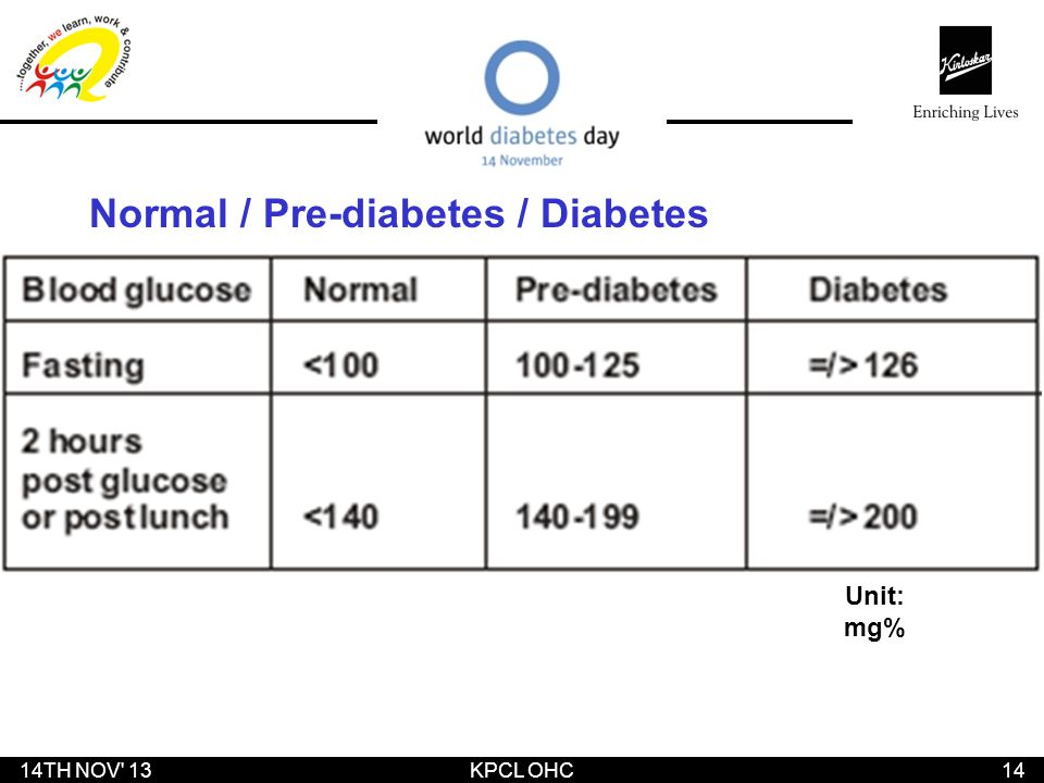 Normal / Pre-diabetes / Diabetes