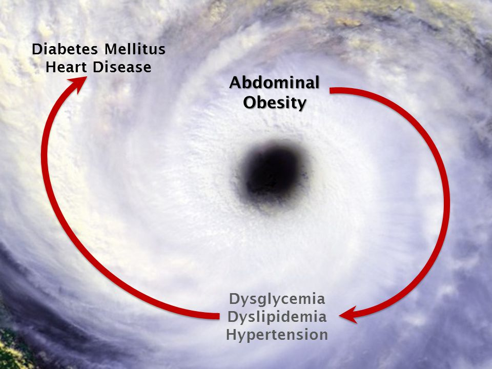 Abdominal Obesity Diabetes Mellitus Heart Disease Dysglycemia