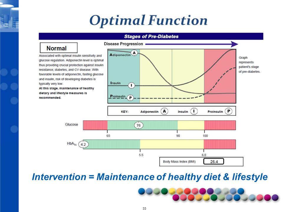 Intervention = Maintenance of healthy diet & lifestyle