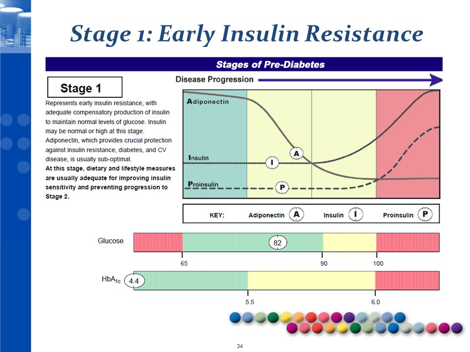 Stage 1: Early Insulin Resistance