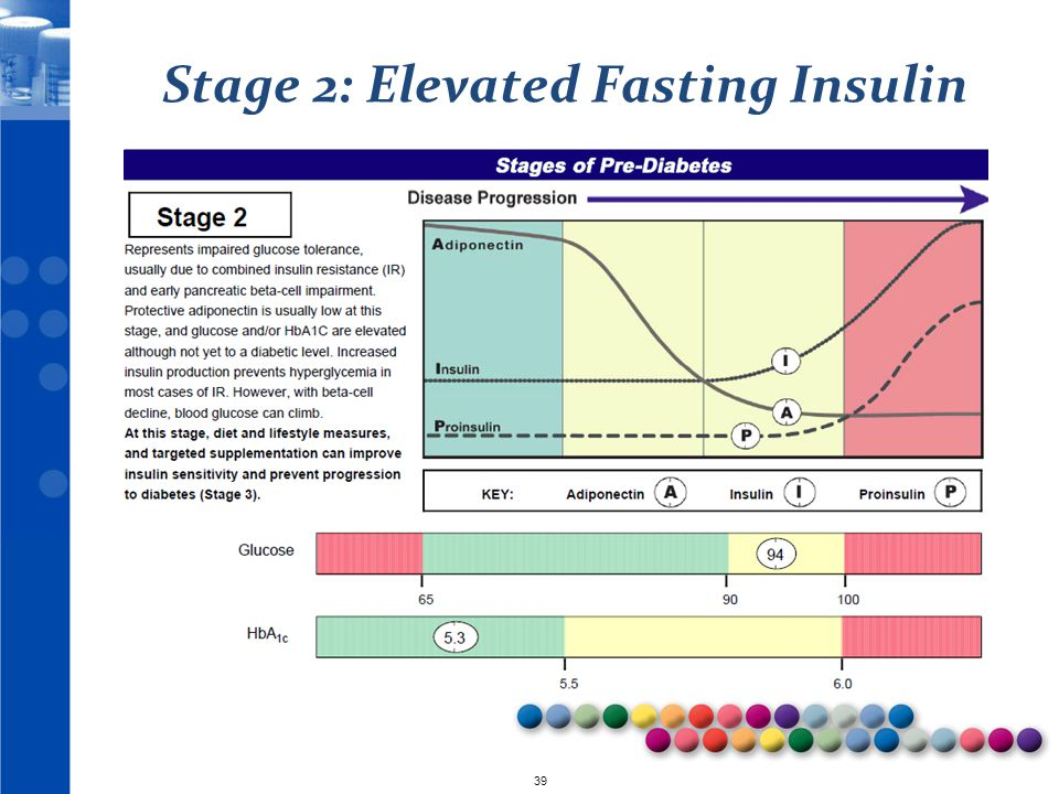 Stage 2: Elevated Fasting Insulin