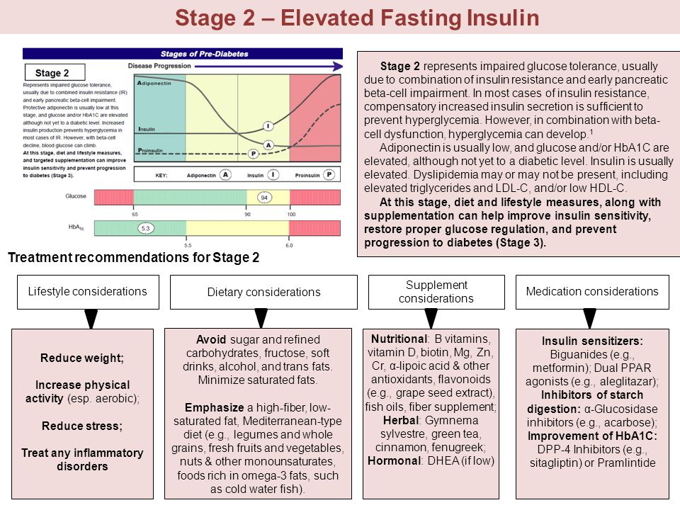 Stage 2 – Elevated Fasting Insulin Treat any inflammatory disorders