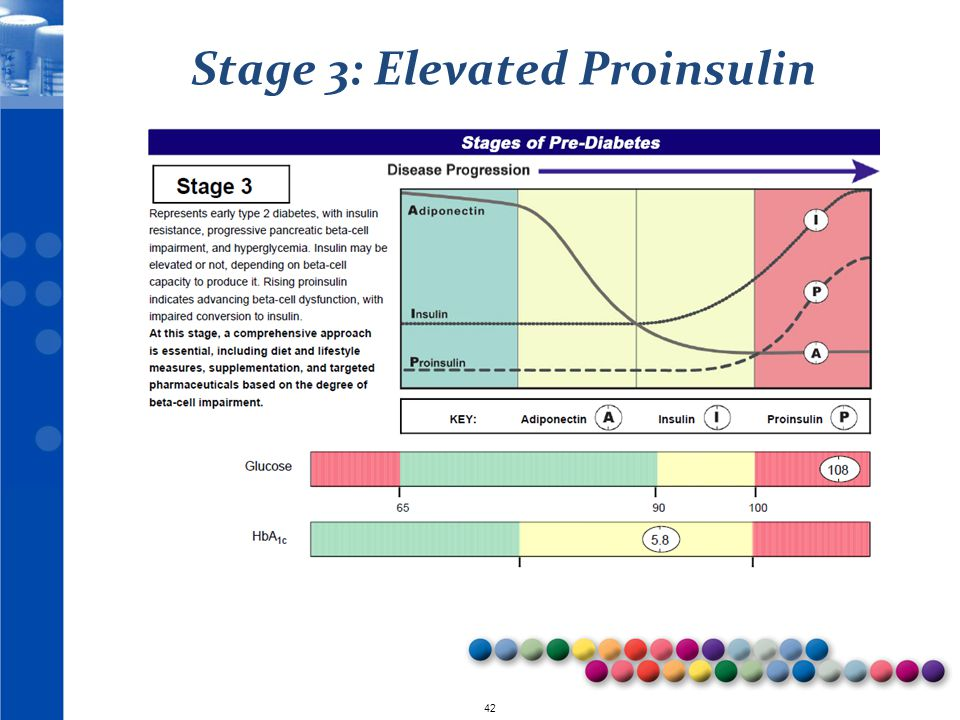Stage 3: Elevated Proinsulin