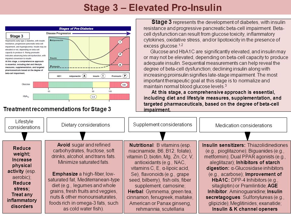 Stage 3 – Elevated Pro-Insulin Treat any inflammatory disorders