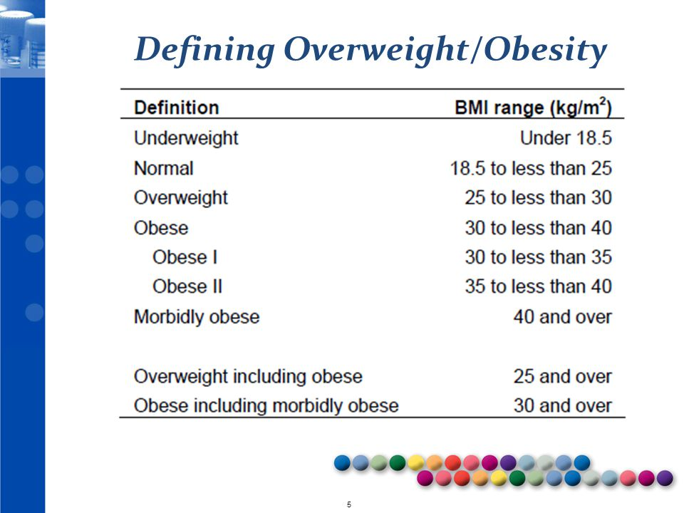 Defining Overweight/Obesity
