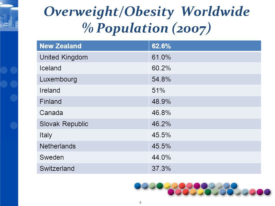 Overweight/Obesity Worldwide % Population (2007)