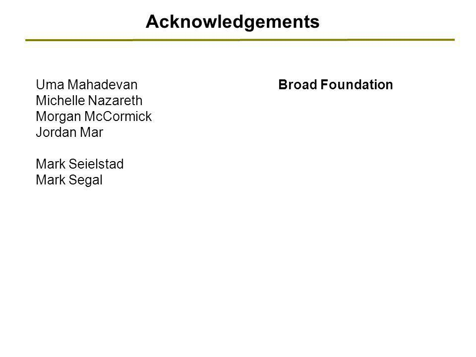 Acknowledgements Uma Mahadevan Michelle Nazareth Morgan McCormick