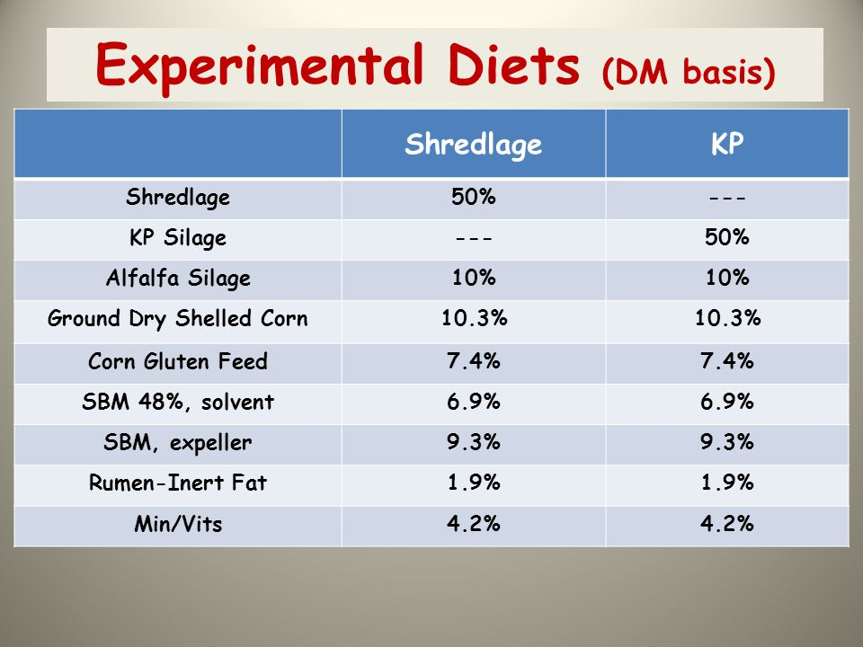 Experimental Diets (DM basis)