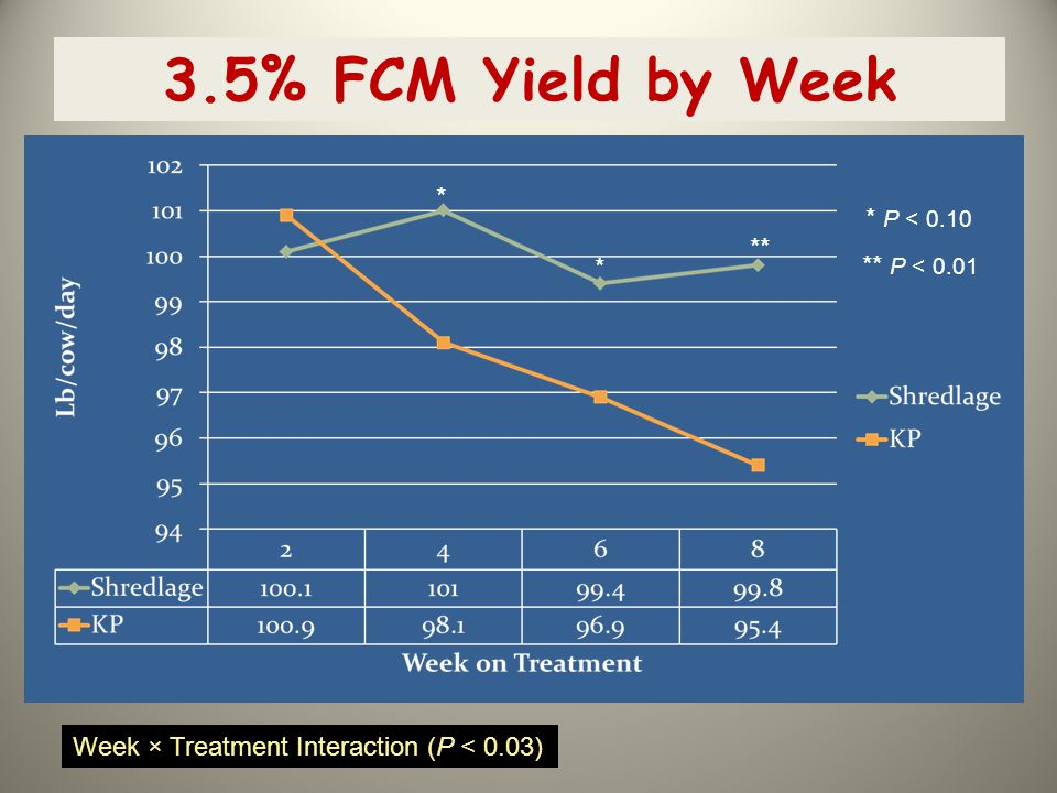 3.5% FCM Yield by Week * * P < 0.10 ** * ** P < 0.01