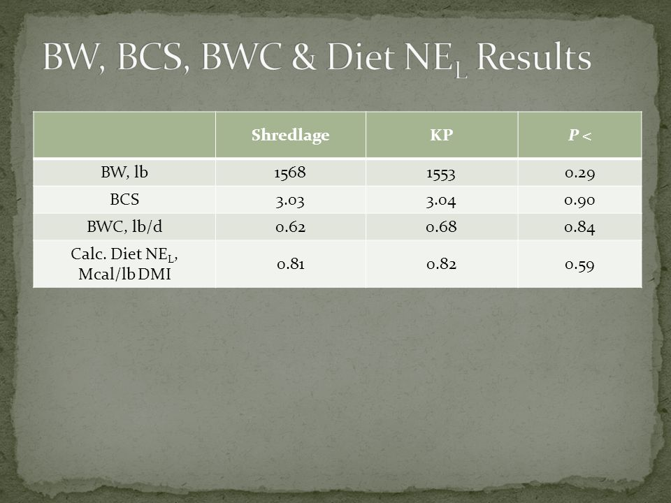 BW, BCS, BWC & Diet NEL Results