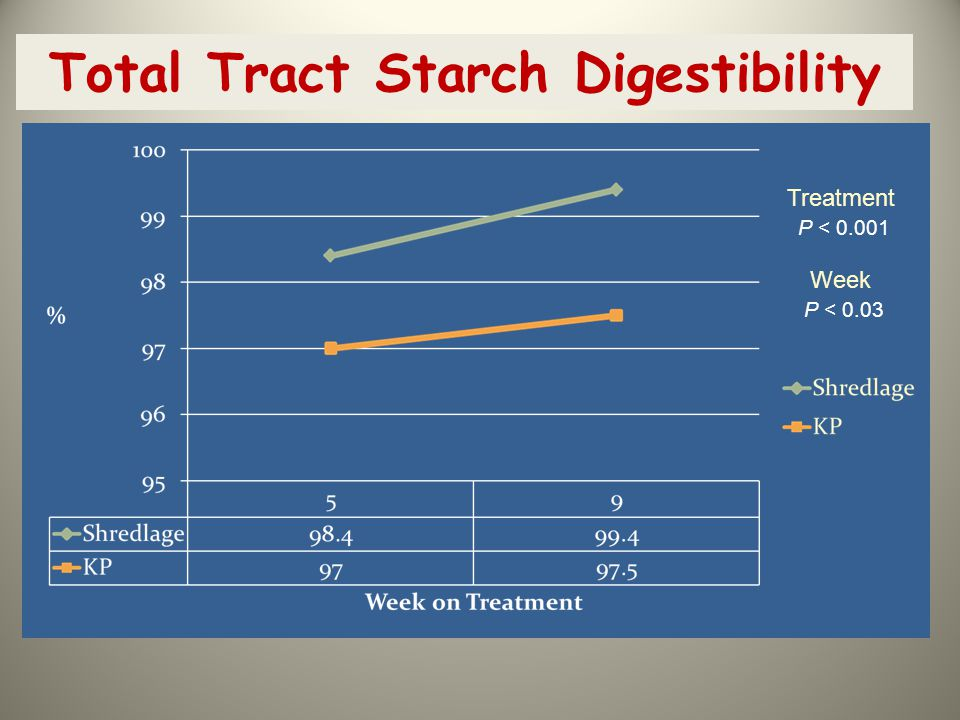 Total Tract Starch Digestibility