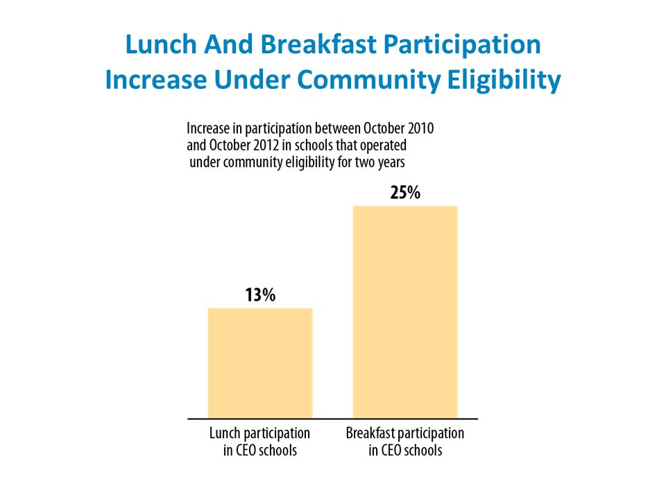 Lunch And Breakfast Participation Increase Under Community Eligibility