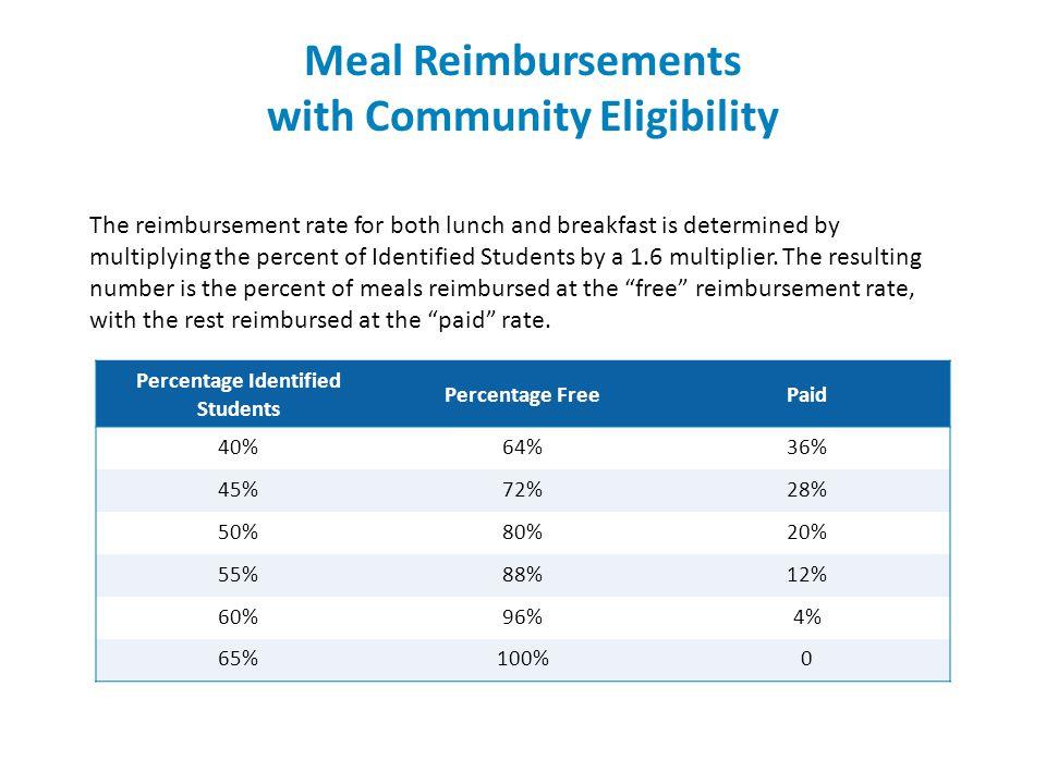 Meal Reimbursements with Community Eligibility