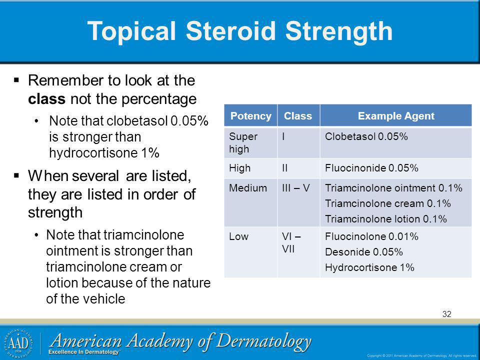 Topical Steroid Strength