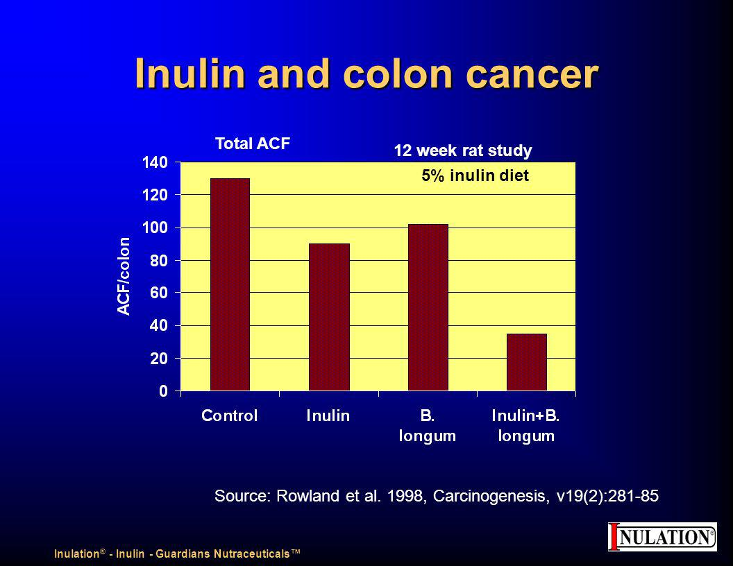 Inulin and colon cancer