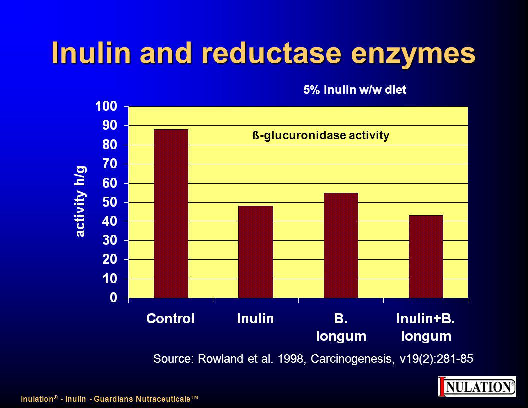 Inulin and reductase enzymes