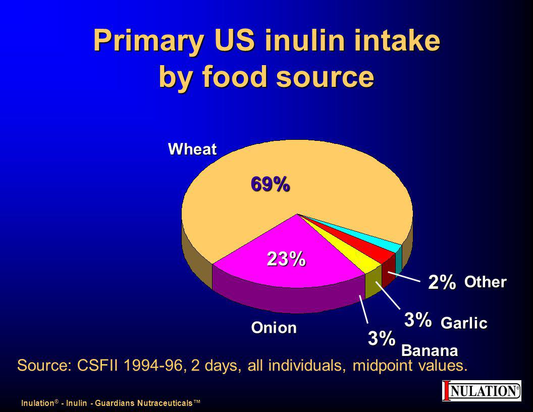 Primary US inulin intake by food source