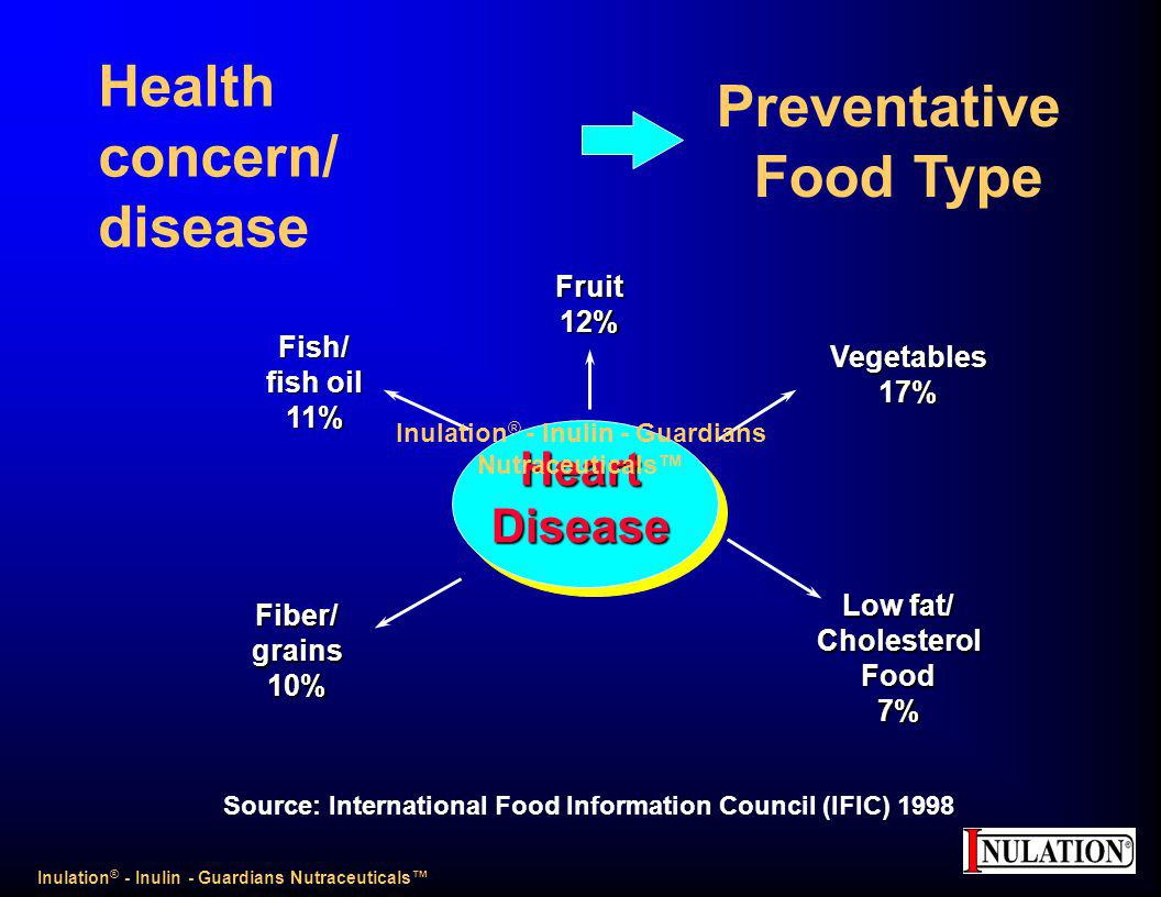 Health concern/ disease