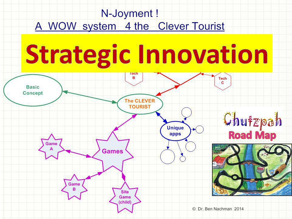 Strategic Innovation Road Map