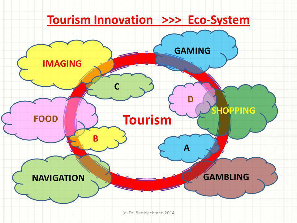 Tourism Innovation >>> Eco-System