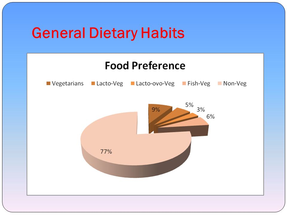 General Dietary Habits