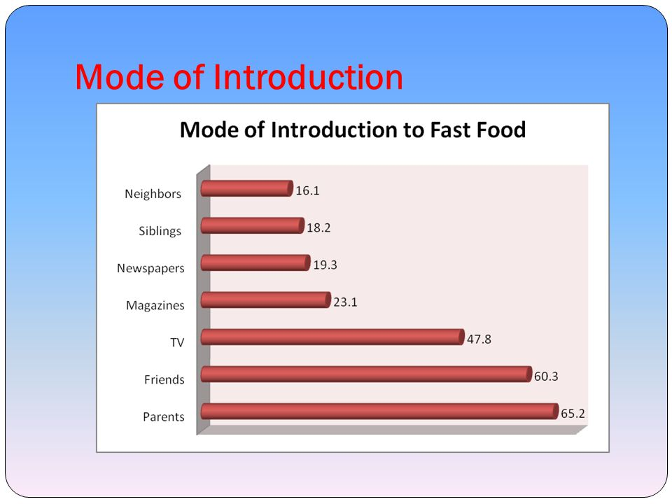 Mode of Introduction