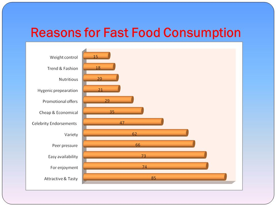 Reasons for Fast Food Consumption